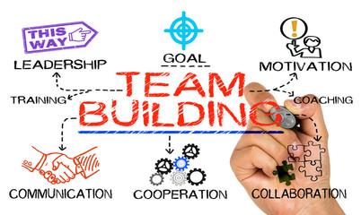 ¿Qué es el Team Building?